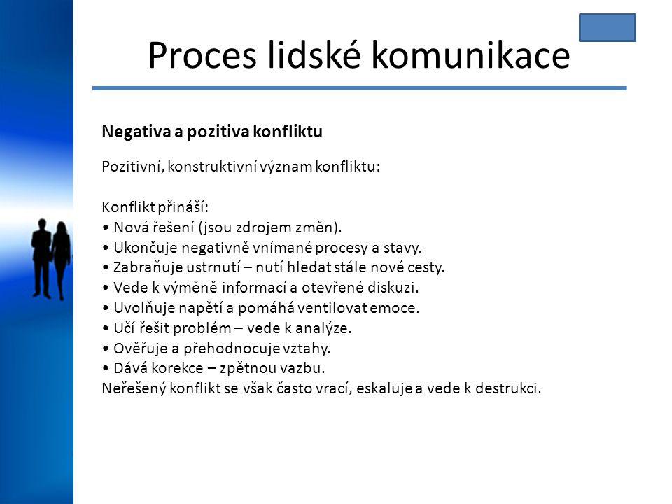 Proces lidské komunikace Negativa a pozitiva konfliktu Pozitivní, konstruktivní význam konfliktu: Konflikt přináší: Nová řešení (jsou zdrojem změn). U
