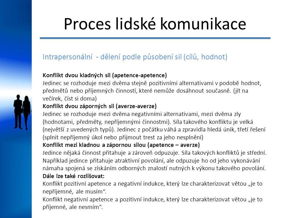 Proces lidské komunikace Intrapersonální - dělení podle působení sil (cílů, hodnot) Konflikt dvou kladných sil (apetence-apetence) Jedinec se rozhoduj