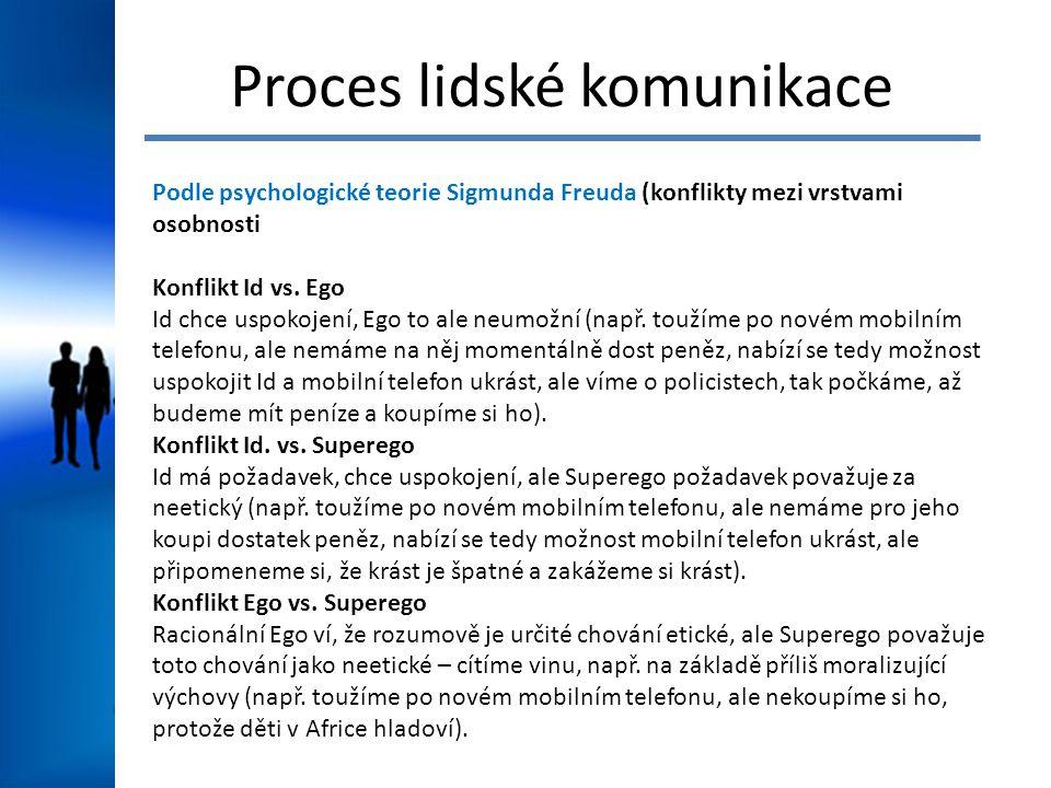 Proces lidské komunikace Podle psychologické teorie Sigmunda Freuda (konflikty mezi vrstvami osobnosti Konflikt Id vs.