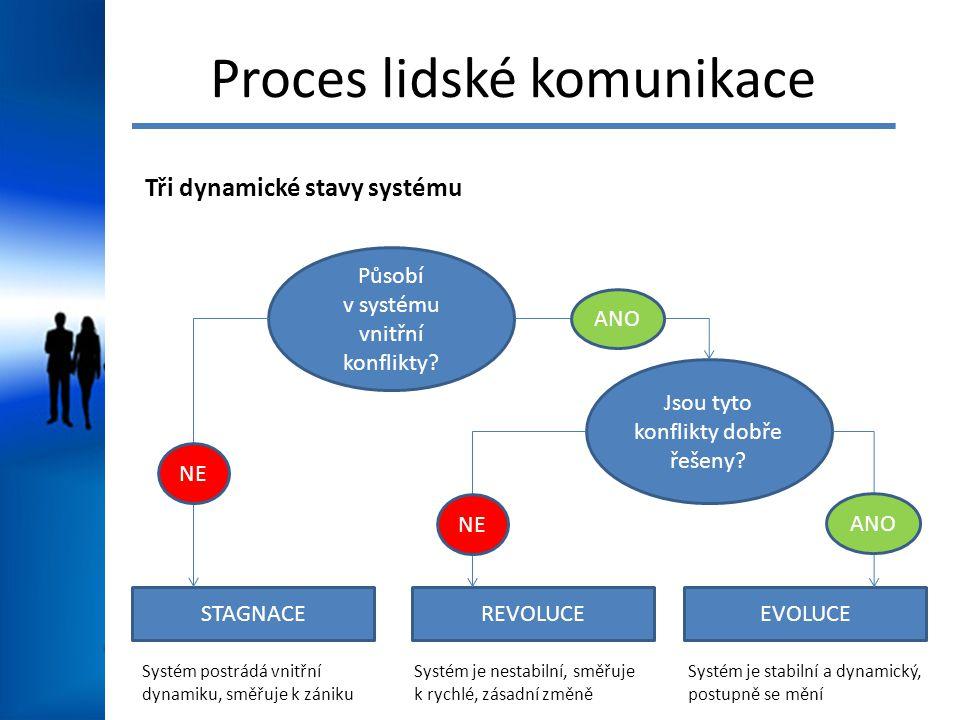 Proces lidské komunikace Tři dynamické stavy systému Působí v systému vnitřní konflikty? STAGNACEREVOLUCEEVOLUCE Jsou tyto konflikty dobře řešeny? NE