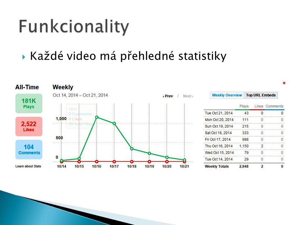  Každé video má přehledné statistiky