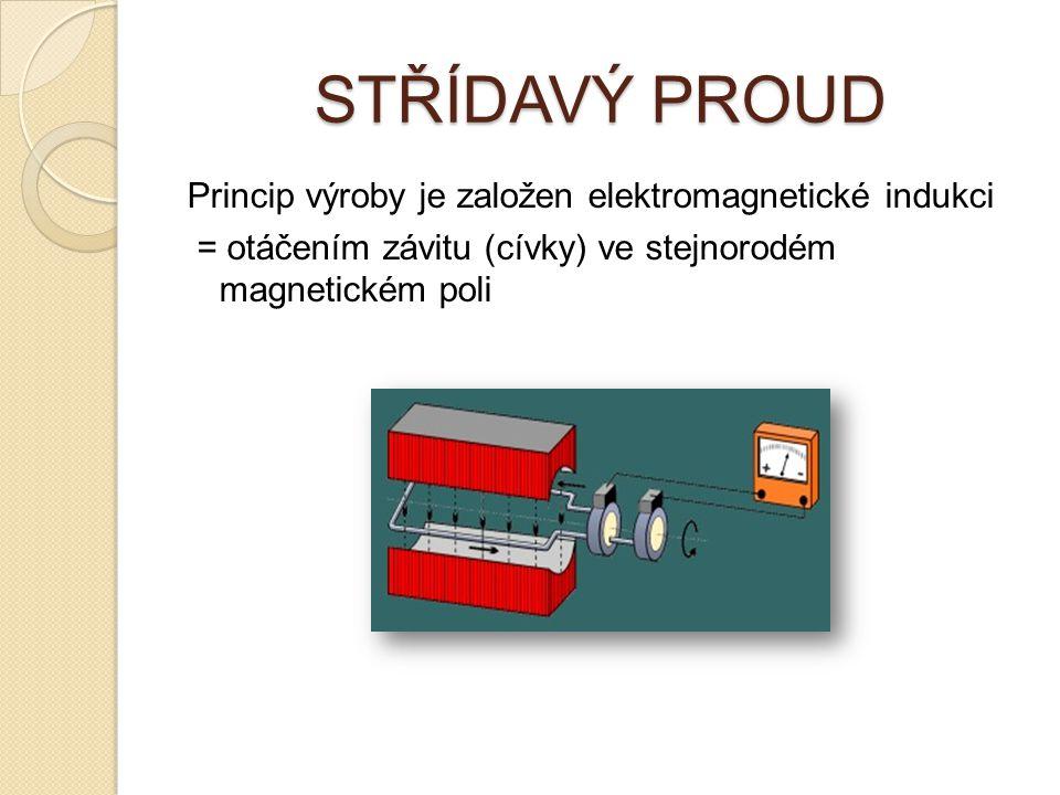 STŘÍDAVÝ PROUD Princip výroby je založen elektromagnetické indukci = otáčením závitu (cívky) ve stejnorodém magnetickém poli