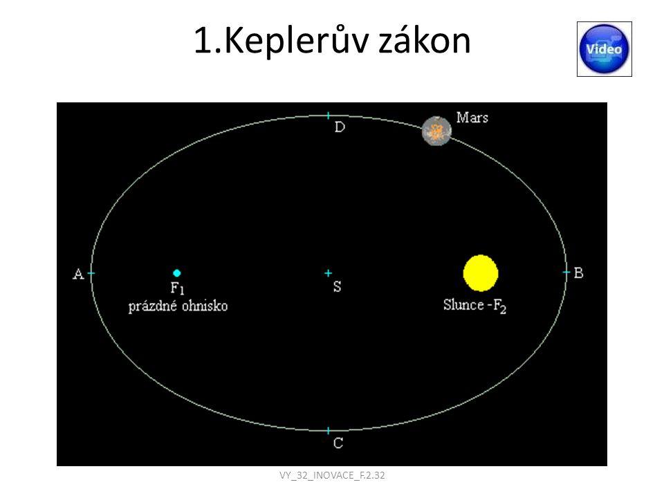 2.Keplerův zákon Obsahy ploch opsaných průvodičem planety za jednotku času je konstantní Průvodič je úsečka spojující střed planety se středem Slunce Při pohybu planety se délka a směr průvodiče neustále mění, ale obsahy ploch průvodičem opsané jsou stejné Nejkratší průvodič má planeta, když je vrchol elipsy nejblíže ke Slunci - leden, nejdelší, když je vrchol nejdále od Slunce - červenec VY_32_INOVACE_F.2.32