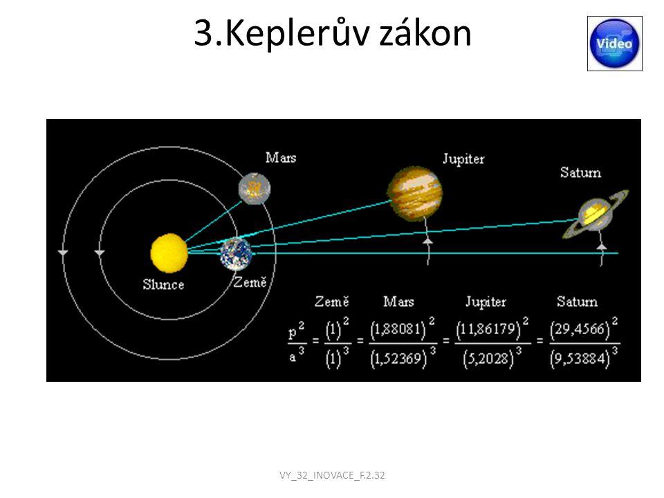 Newtonův gravitační zákon Každá dvě tělesa se vzájemně přitahují stejně velkými gravitačními silami opačného směru Velikost gravitační síly Fg pro dvě stejnorodá tělesa tvaru koule je přímo úměrná součinu jejich hmotností m1 a m2 a nepřímo úměrná druhé mocnině vzdálenosti r jejich středů Gravitační konstanta úměrnosti κ = 6,67.10 -11 N/m 2.