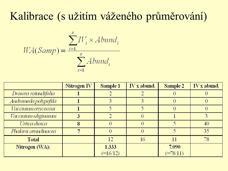 Kalibrace (s užitím váženého průměrování)