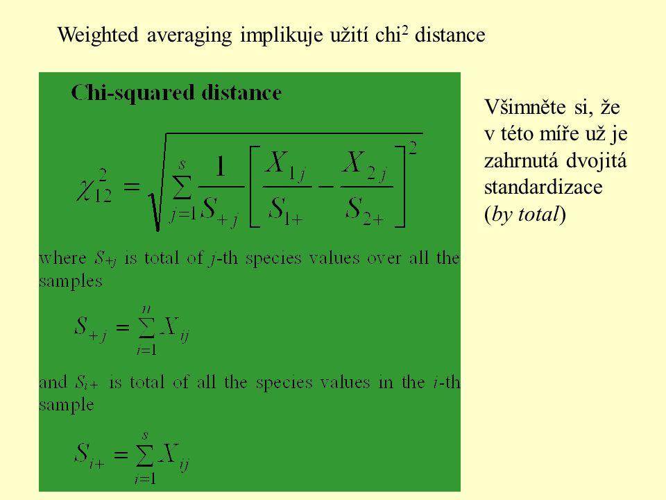 Weighted averaging implikuje užití chi 2 distance Všimněte si, že v této míře už je zahrnutá dvojitá standardizace (by total)