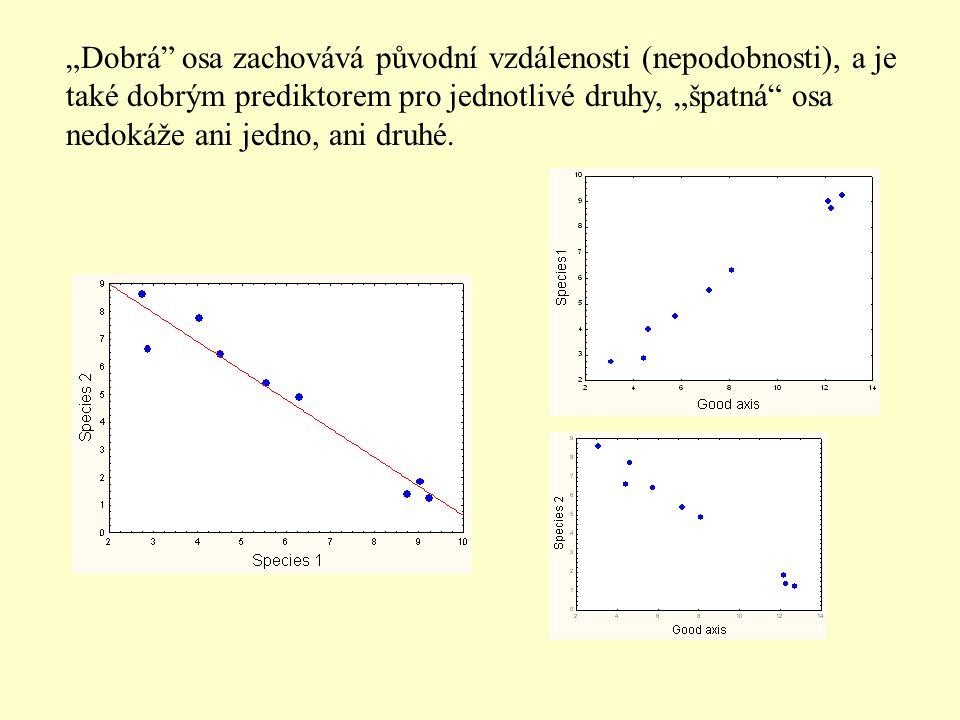 """""""Dobrá"""" osa zachovává původní vzdálenosti (nepodobnosti), a je také dobrým prediktorem pro jednotlivé druhy, """"špatná"""" osa nedokáže ani jedno, ani druh"""