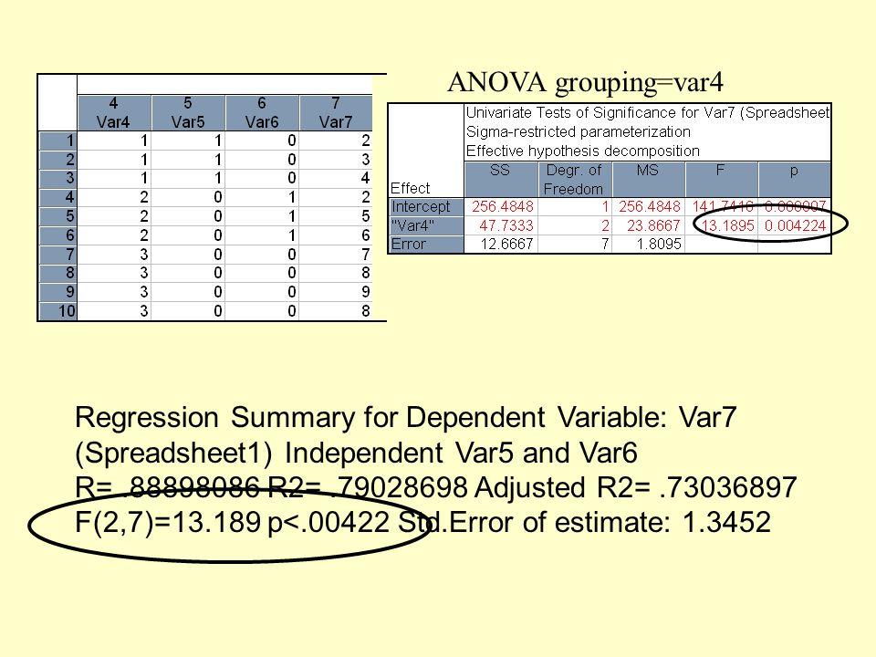 ANOVA grouping=var4 Regression Summary for Dependent Variable: Var7 (Spreadsheet1) Independent Var5 and Var6 R=.88898086 R2=.79028698 Adjusted R2=.730