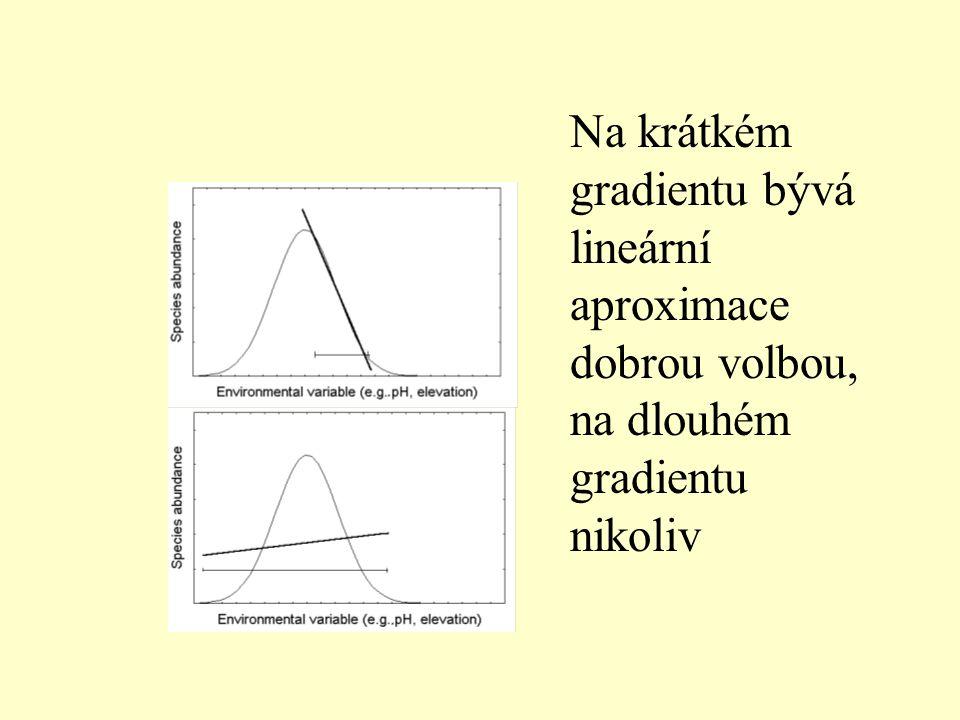 Na krátkém gradientu bývá lineární aproximace dobrou volbou, na dlouhém gradientu nikoliv