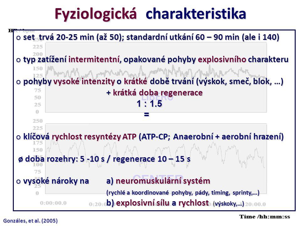 Fyziologická charakteristika o set trvá 20-25 min (až 50); standardní utkání 60 – 90 min (ale i 140) o typ zatížení intermitentní, opakované pohyby explosivního charakteru o pohyby vysoké intenzity o krátké době trvání (výskok, smeč, blok, …) + krátká doba regenerace + krátká doba regenerace 1 : 1.5 = o klíčová rychlost resyntézy ATP (ATP-CP; Anaerobní + aerobní hrazení) ø doba rozehry: 5 -10 s / regenerace 10 – 15 s ø doba rozehry: 5 -10 s / regenerace 10 – 15 s o vysoké nároky naa) neuromuskulární systém (rychlé a koordinované pohyby, pády, timing, sprinty,…) (rychlé a koordinované pohyby, pády, timing, sprinty,…) b) explosivní sílu a rychlost výskoky,…) b) explosivní sílu a rychlost (výskoky,…) Gonzáles, et al.