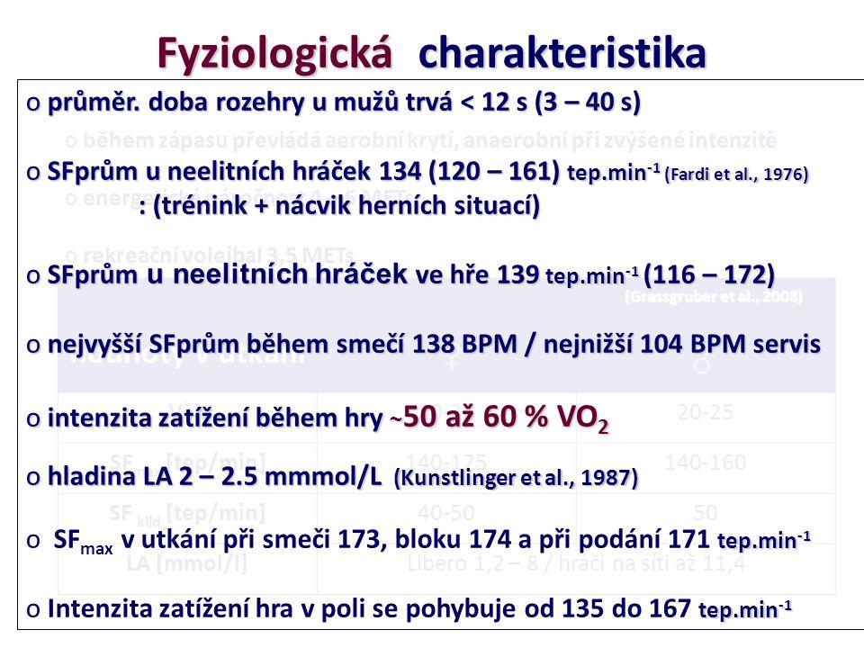 Fyziologická charakteristika o během zápasu převládá aerobní krytí, anaerobní při zvýšené intenzitě o energetická náročnost 4 – 6 METs o rekreační volejbal 3,5 METs hodnoty v utkání Věk20-2520-25 SF max [tep/min] 140-175140-160 SF klid [tep/min] 40-5050 LA [mmol/l] Libero 1,2 – 8 / hráči na síti až 11,4 (Grassgruber et al., 2008) ♀ ♂ o průměr.