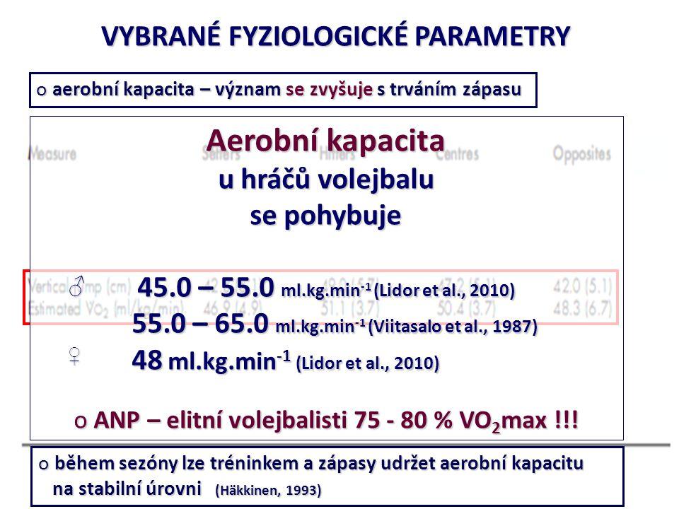 o aerobní kapacita – význam se zvyšuje s trváním zápasu VYBRANÉ FYZIOLOGICKÉ PARAMETRY o během sezóny lze tréninkem a zápasy udržet aerobní kapacitu na stabilní úrovni (Häkkinen, 1993) na stabilní úrovni (Häkkinen, 1993) Aerobní kapacita u hráčů volejbalu se pohybuje 45.0 – 55.0 ml.kg.min -1 (Lidor et al., 2010) 55.0 – 65.0 ml.kg.min -1 (Viitasalo et al., 1987) 55.0 – 65.0 ml.kg.min -1 (Viitasalo et al., 1987) 48 ml.kg.min -1 (Lidor et al., 2010) 48 ml.kg.min -1 (Lidor et al., 2010) o ANP – elitní volejbalisti 75 - 80 % VO 2 max !!.