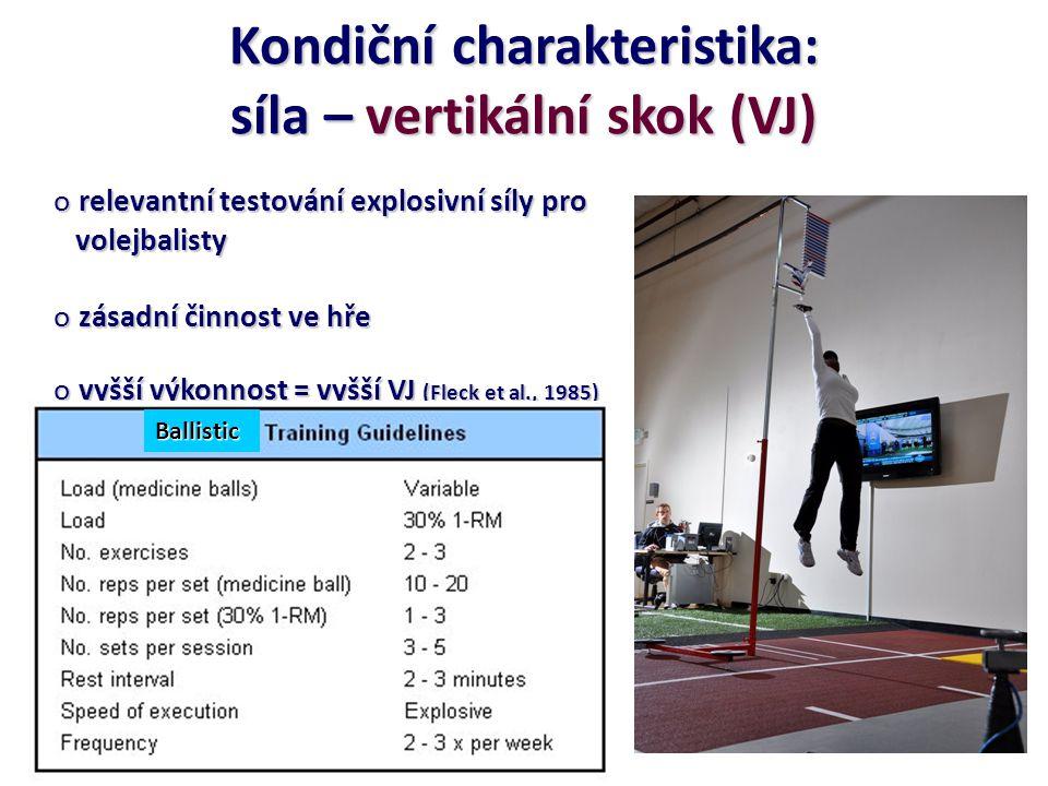 Kondiční charakteristika: síla – vertikální skok (VJ) o relevantní testování explosivní síly pro volejbalisty volejbalisty o zásadní činnost ve hře o vyšší výkonnost = vyšší VJ (Fleck et al., 1985) repre USA 52 (4) cm vs 45 (4) cm Univer repre USA 52 (4) cm vs 45 (4) cm Univer o standing reach+VJ+absolut jump height korelace (0.4 - 0.6) s umístěním týmů korelace (0.4 - 0.6) s umístěním týmů o tradiční odporový trénink nezvyšuje VJ o BALISTICS trénink ANO VJ = 57.9 na 61.2 cm po 4 týdnech VJ = 57.9 na 61.2 cm po 4 týdnech Newton et al.