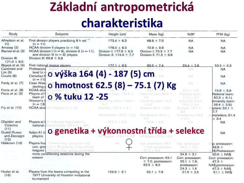 Základní antropometrická charakteristika o výška 164 (4) - 187 (5) cm o hmotnost 62.5 (8) – 75.1 (7) Kg o % tuku 12 -25 o genetika + výkonnostní třída + selekce ♀