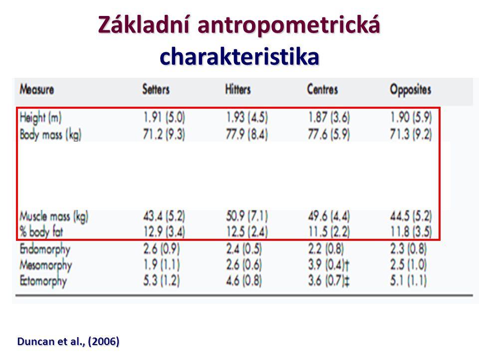 Duncan et al., (2006) Základní antropometrická charakteristika