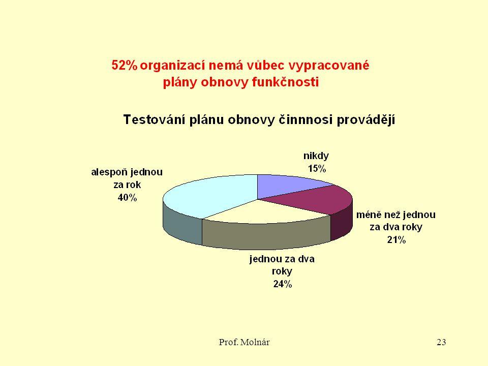 Prof. Molnár23