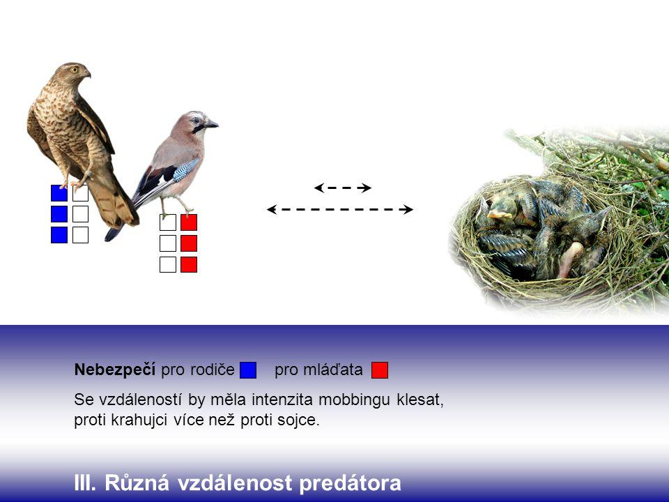 III. Různá vzdálenost predátora Nebezpečí pro rodičepro mláďata Se vzdáleností by měla intenzita mobbingu klesat, proti krahujci více než proti sojce.