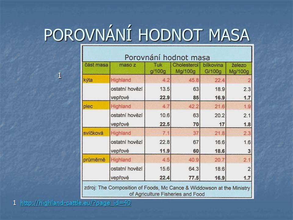 POROVNÁNÍ HODNOT MASA 1 1 http://highland-cattle.eu/?page_id=40 http://highland-cattle.eu/?page_id=40