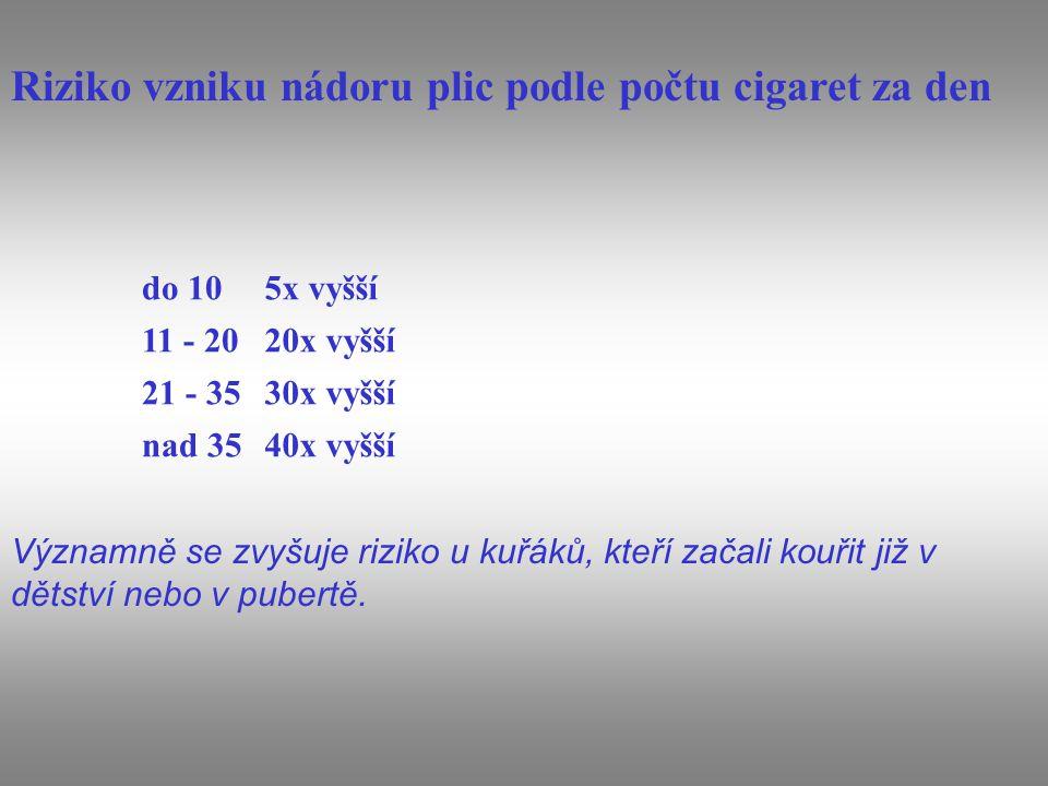 Riziko vzniku nádoru plic podle počtu cigaret za den do 105x vyšší 11 - 2020x vyšší 21 - 3530x vyšší nad 3540x vyšší Významně se zvyšuje riziko u kuřá