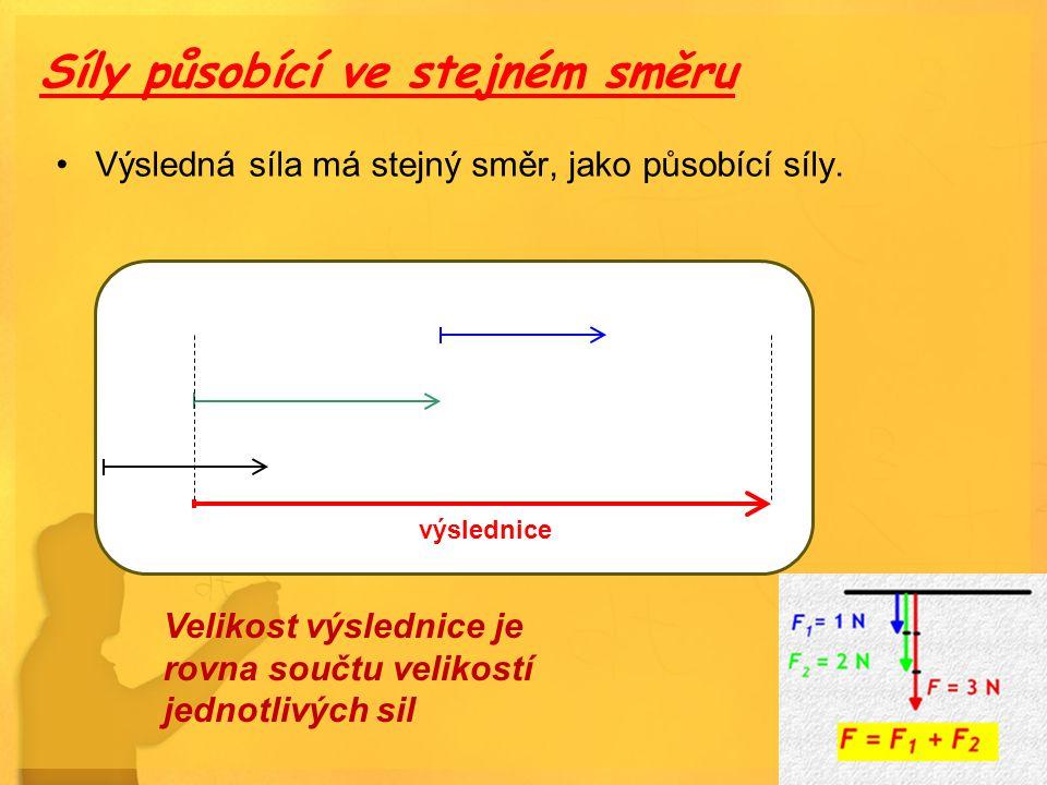 Síly působící ve stejném směru Výsledná síla má stejný směr, jako působící síly. výslednice Velikost výslednice je rovna součtu velikostí jednotlivých