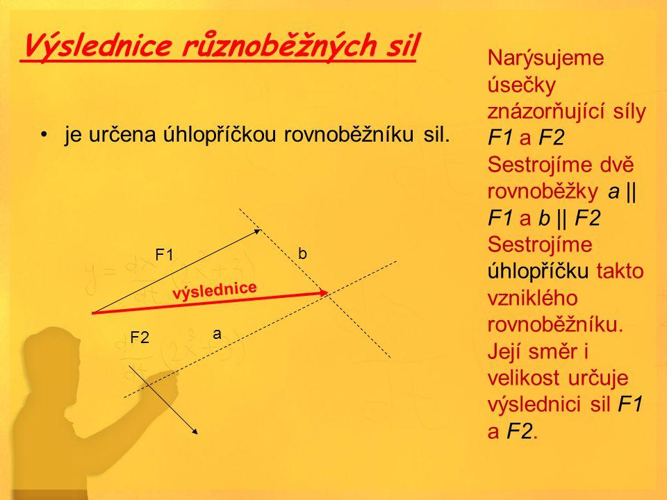 Výslednice různoběžných sil je určena úhlopříčkou rovnoběžníku sil. výslednice Narýsujeme úsečky znázorňující síly F1 a F2 Sestrojíme dvě rovnoběžky a