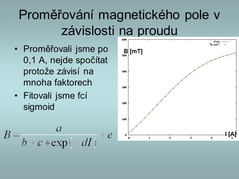 Proměřování magnetického pole v závislosti na proudu Proměřovali jsme po 0,1 A, nejde spočítat protože závisí na mnoha faktorech Fitovali jsme fcí sig