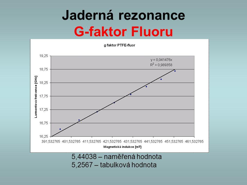 Jaderná rezonance G-faktor Fluoru 5,44038 – naměřená hodnota 5,2567 – tabulková hodnota