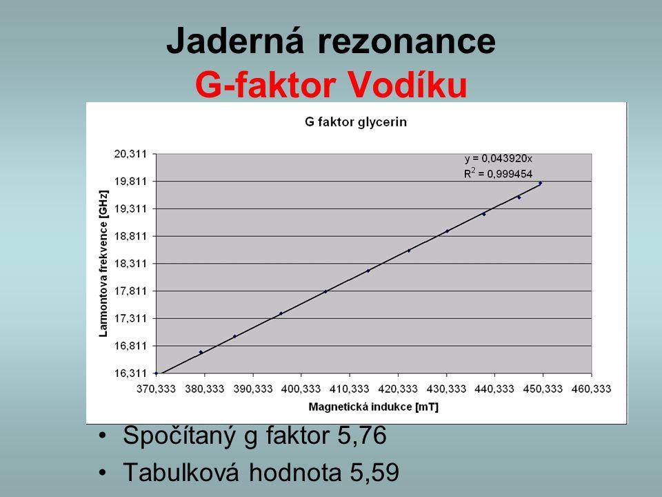 Jaderná rezonance G-faktor Vodíku Spočítaný g faktor 5,76 Tabulková hodnota 5,59