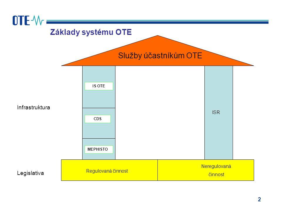 2 Základy systému OTE Regulovaná činnost Neregulovaná činnost Služby účastníkům OTE ISR IS OTE MEPHISTO CDS Infrastruktura Legislativa