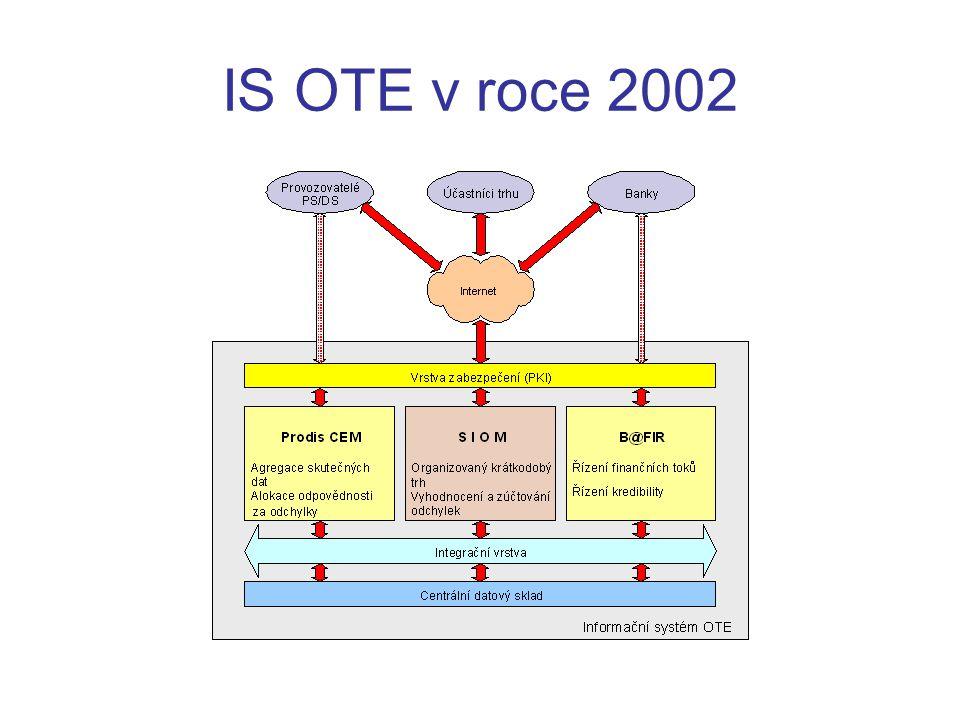 Přenos skutečných dat formát XML, EDI regionální distribuční soustava lokální distribuční soustava přenosová soustava Internet OTE databáze