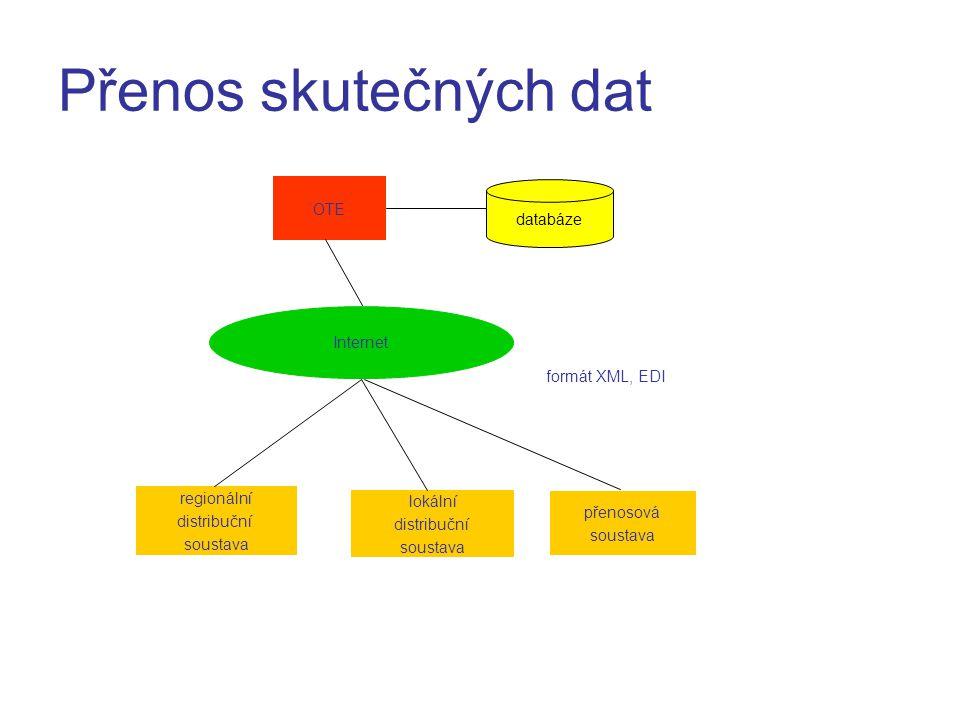Zjednodušená komunikace mezi účastníky trhu s elektřinou