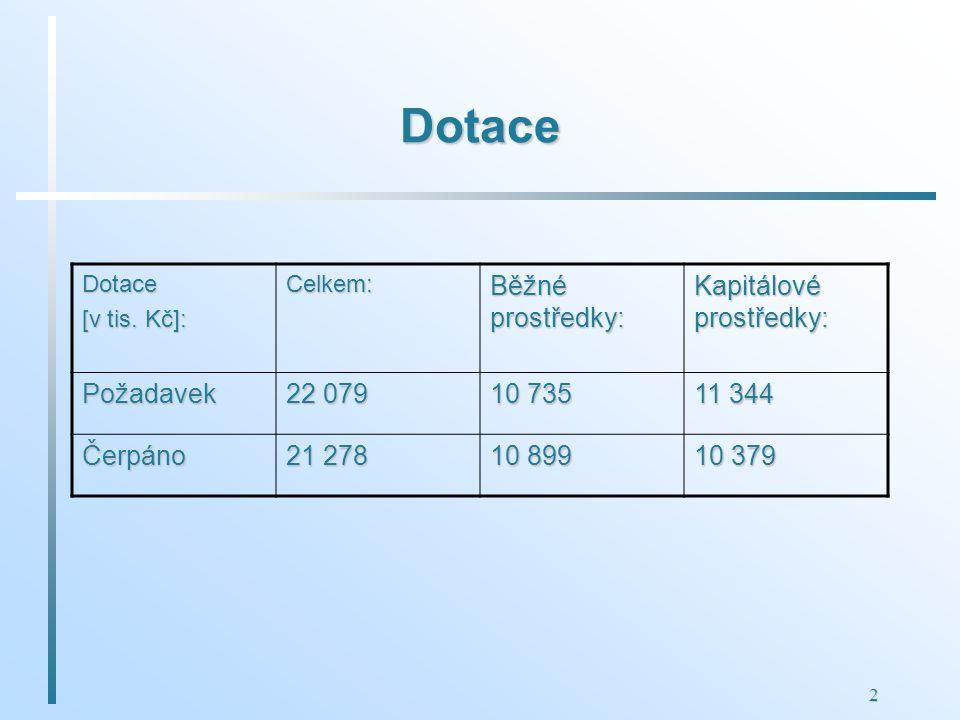 2 Dotace Dotace [v tis.