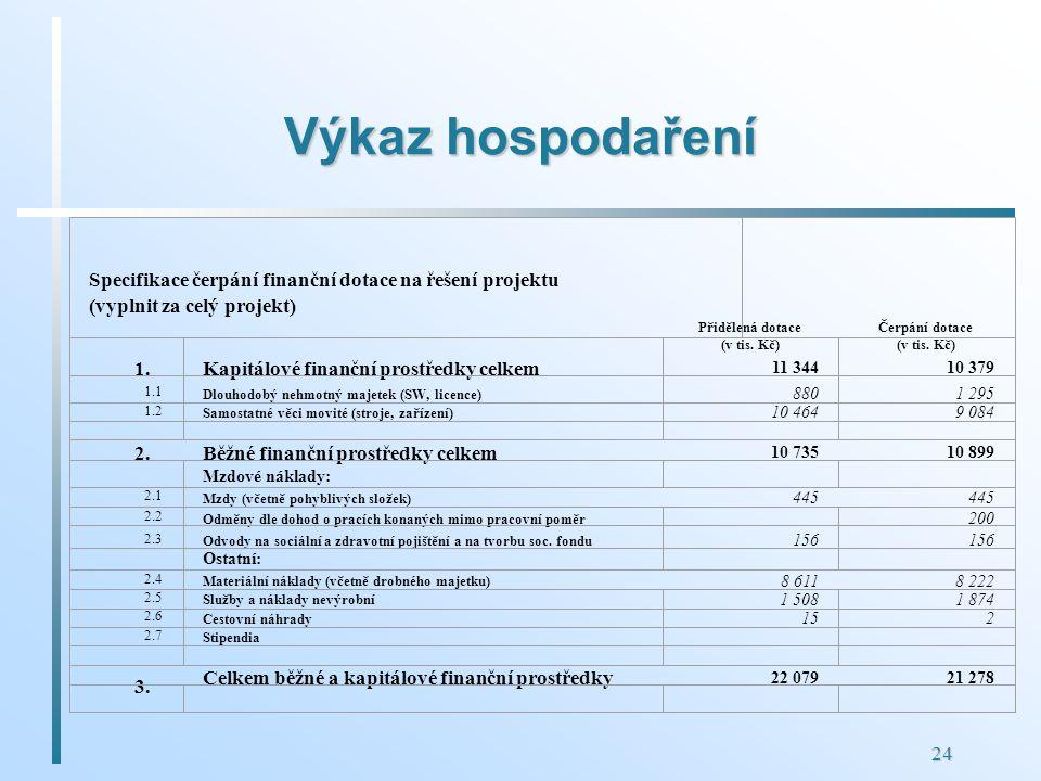 24 Výkaz hospodaření Specifikace čerpání finanční dotace na řešení projektu (vyplnit za celý projekt) Přidělená dotace (v tis. Kč) Čerpání dotace (v t