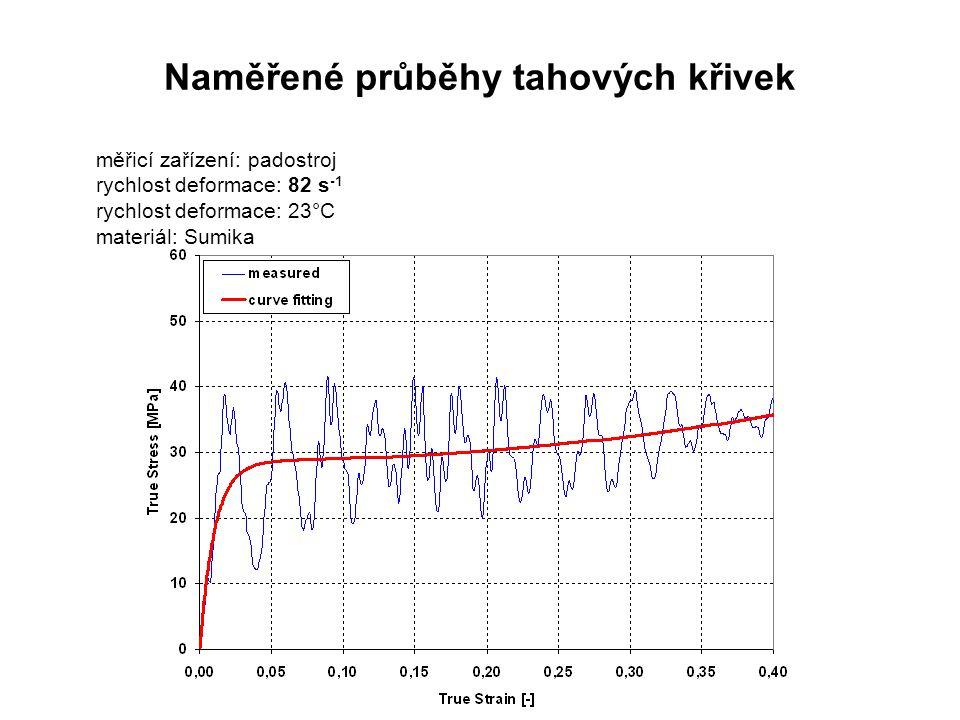 měřicí zařízení: padostroj rychlost deformace: 82 s -1 rychlost deformace: 23°C materiál: Sumika Naměřené průběhy tahových křivek