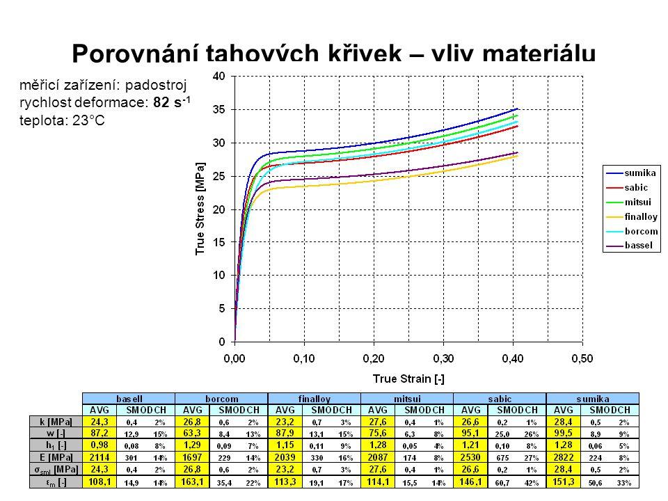 Porovnání tahových křivek – vliv materiálu měřicí zařízení: padostroj rychlost deformace: 82 s -1 teplota: 23°C
