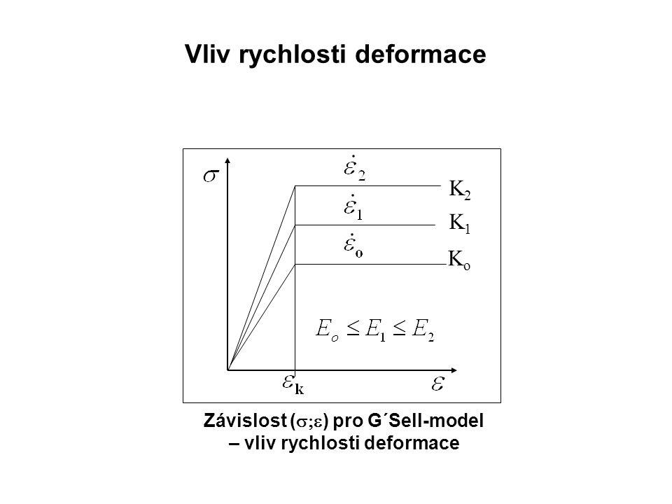 Vliv rychlosti deformace KoKo K1K1 K2K2 Závislost (  ) pro G´Sell-model – vliv rychlosti deformace