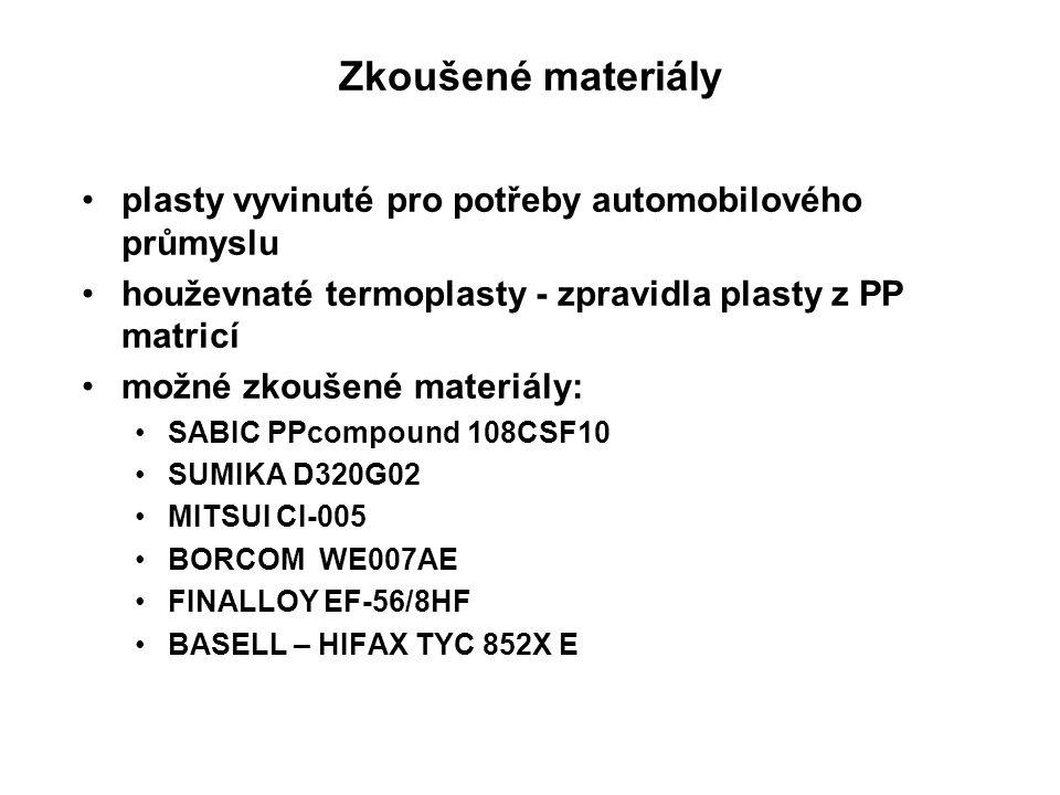 plasty vyvinuté pro potřeby automobilového průmyslu houževnaté termoplasty - zpravidla plasty z PP matricí možné zkoušené materiály: SABIC PPcompound