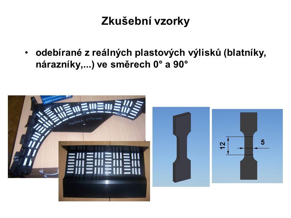 odebírané z reálných plastových výlisků (blatníky, nárazníky,...) ve směrech 0° a 90° 5 12 Zkušební vzorky