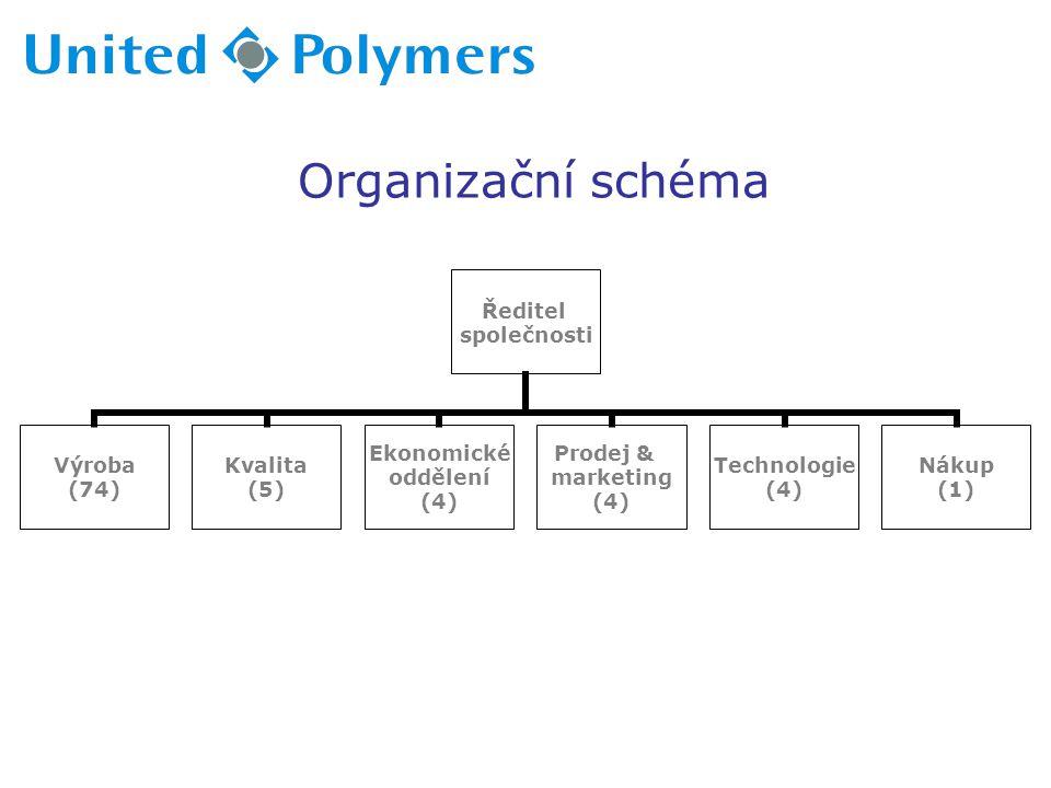 Organizační schéma Ředitel společnosti Výroba (74) Kvalita (5) Ekonomické oddělení (4) Prodej & marketing (4) Technologie (4) Nákup (1)