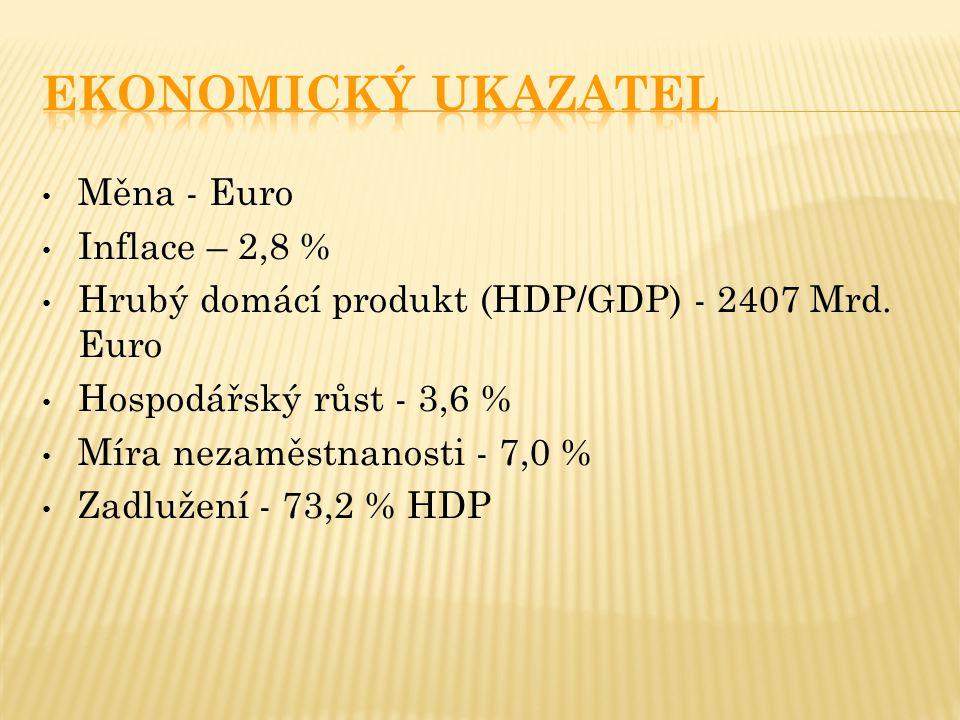 Měna - Euro Inflace – 2,8 % Hrubý domácí produkt (HDP/GDP) - 2407 Mrd. Euro Hospodářský růst - 3,6 % Míra nezaměstnanosti - 7,0 % Zadlužení - 73,2 % H