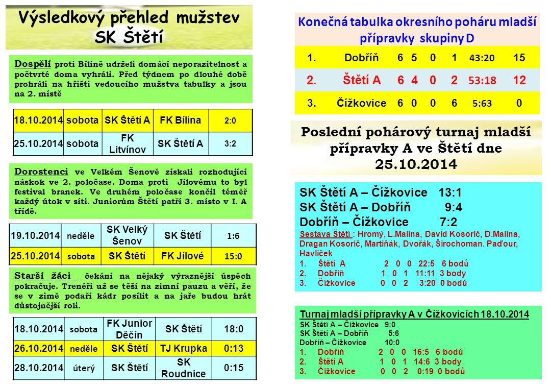 Starší přípravka Severočeský přebor starší přípravky r.2004 1.FK Junior Teplice990058:0027 2.FAJM Most9801241:8024 3.FK Litoměřice10802132:8324 4.FK Litvínov970248:0021 5.FK Louny/Jazzmani Žatec9504139:11515 6.FK Ústí n.L.9405125:12412 7.SK Štětí/SRoudnice n.L.9306113:1339 8.FA Petra Voříška9306130:1899 9.FK Kadaň/Ervěnice920765:1996 10.FC/AFK LoKo Chomutov910890:1803 11.FŠ Most900945:2550 Severočeský přebor starší přípravky r.2005 1.FA Petra Voříška9900226:9827 2.FK Louny/Jazzmani Žatec9711187:10722 3.FK Junior Teplice9612164:11919 4.SK Štětí/ Roudnice n.L.9504144:12615 5.FAJM Most9405159:16112 6.FC /AFK LoKo Chomutov9405153:15812 7.FK Ústí n.L.9405154:17612 8.FK Kadaň/Ervěnice9405132:15812 9.FK Litvínov9306117:1529 10.FŠ Most9207125:1966 11.FK Litoměřice1010994:2043 DatumDomácíHostér.2004r.2005 18.10.2014 SK Štětí/SK Roudnice n.L.