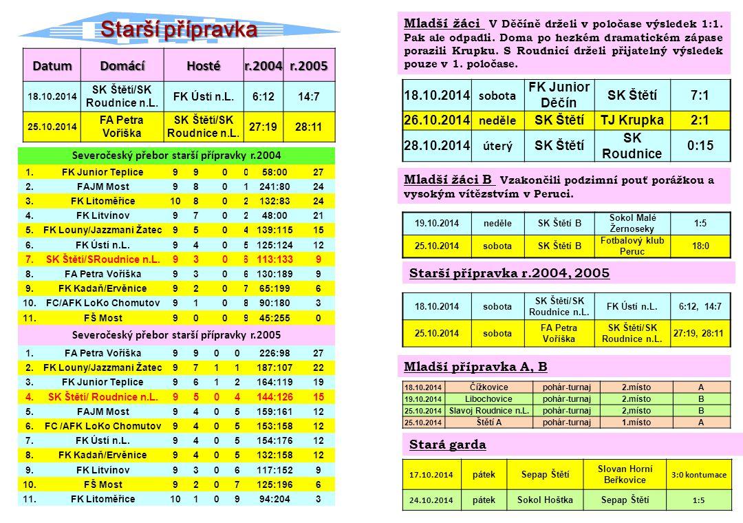 Starší přípravka Severočeský přebor starší přípravky r.2004 1.FK Junior Teplice990058:0027 2.FAJM Most9801241:8024 3.FK Litoměřice10802132:8324 4.FK L