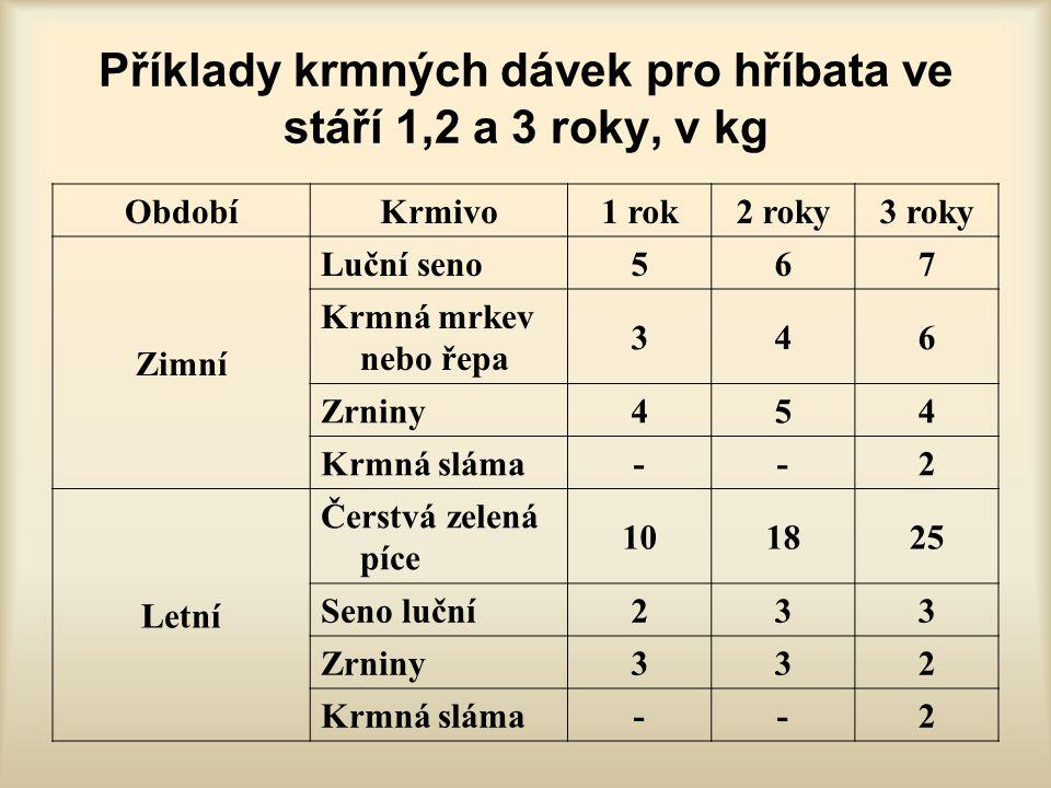 Příklady krmných dávek pro hříbata ve stáří 1,2 a 3 roky, v kg ObdobíKrmivo1 rok2 roky3 roky Zimní Luční seno567 Krmná mrkev nebo řepa 346 Zrniny454 K