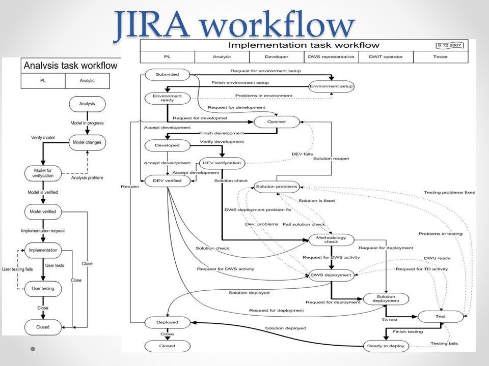 JIRA workflow