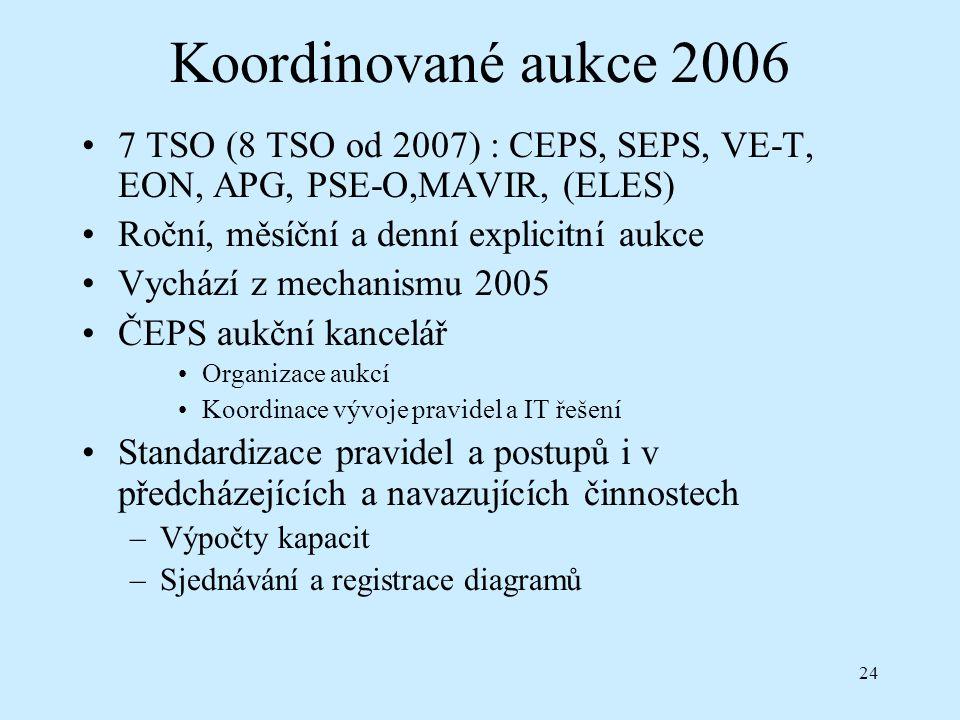 24 Koordinované aukce 2006 7 TSO (8 TSO od 2007) : CEPS, SEPS, VE-T, EON, APG, PSE-O,MAVIR, (ELES) Roční, měsíční a denní explicitní aukce Vychází z mechanismu 2005 ČEPS aukční kancelář Organizace aukcí Koordinace vývoje pravidel a IT řešení Standardizace pravidel a postupů i v předcházejících a navazujících činnostech –Výpočty kapacit –Sjednávání a registrace diagramů