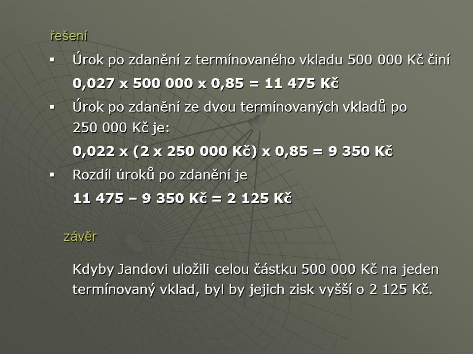  Úrok po zdanění z termínovaného vkladu 500 000 Kč činí 0,027 x 500 000 x 0,85 = 11 475 Kč  Úrok po zdanění ze dvou termínovaných vkladů po 250 000 Kč je: 0,022 x (2 x 250 000 Kč) x 0,85 = 9 350 Kč  Rozdíl úroků po zdanění je 11 475 – 9 350 Kč = 2 125 Kč Kdyby Jandovi uložili celou částku 500 000 Kč na jeden termínovaný vklad, byl by jejich zisk vyšší o 2 125 Kč.