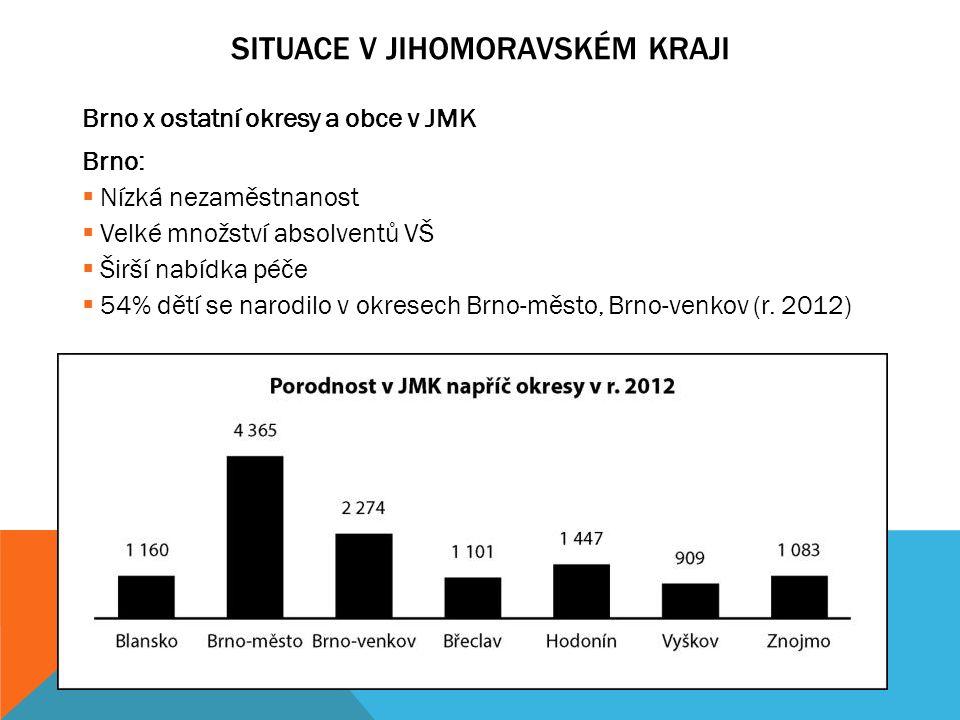 SITUACE V JIHOMORAVSKÉM KRAJI Institucionální péče (školní rok 2012/2013):  Nejvyšší počet mateřských škol ze všech krajů ČR  97,7 % tříd mateřských škol zřízeno obcí nebo krajem  Největší problém s umístěním dítěte v okr.