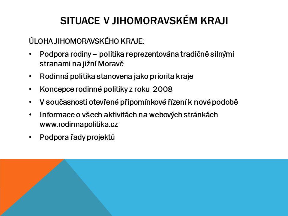 SITUACE V JIHOMORAVSKÉM KRAJI ÚLOHA JIHOMORAVSKÉHO KRAJE: Podpora rodiny – politika reprezentována tradičně silnými stranami na jižní Moravě Rodinná politika stanovena jako priorita kraje Koncepce rodinné politiky z roku 2008 V současnosti otevřené připomínkové řízení k nové podobě Informace o všech aktivitách na webových stránkách www.rodinnapolitika.cz Podpora řady projektů