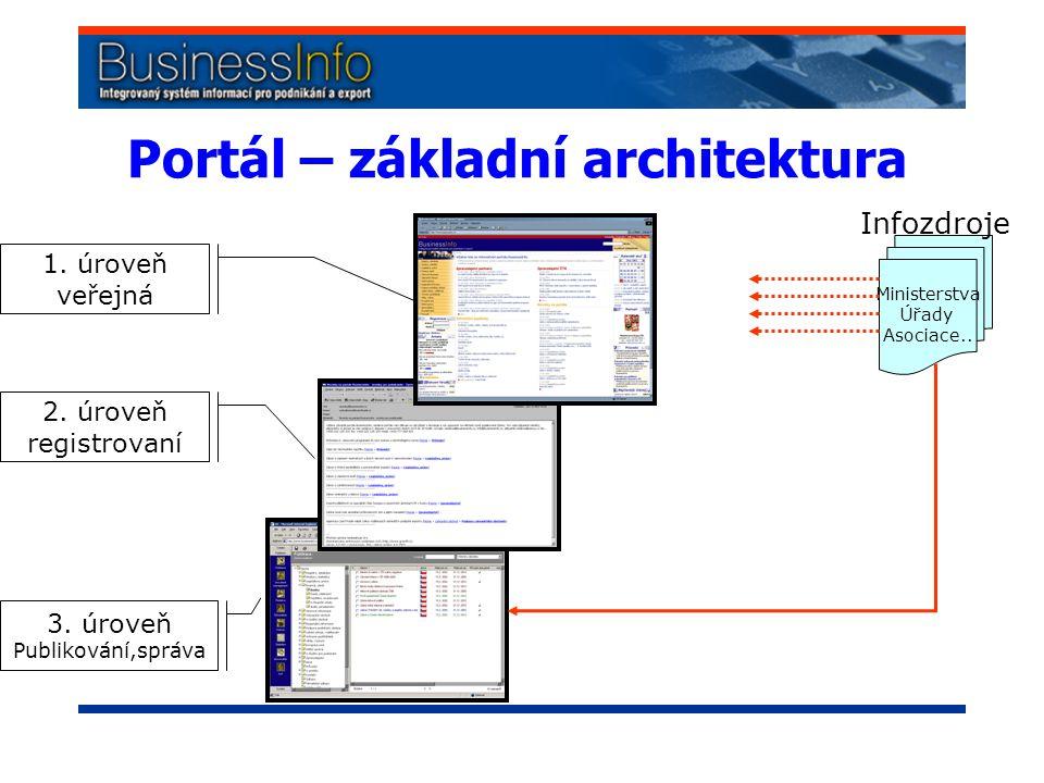 Portál – základní architektura 1. úroveň veřejná 2.