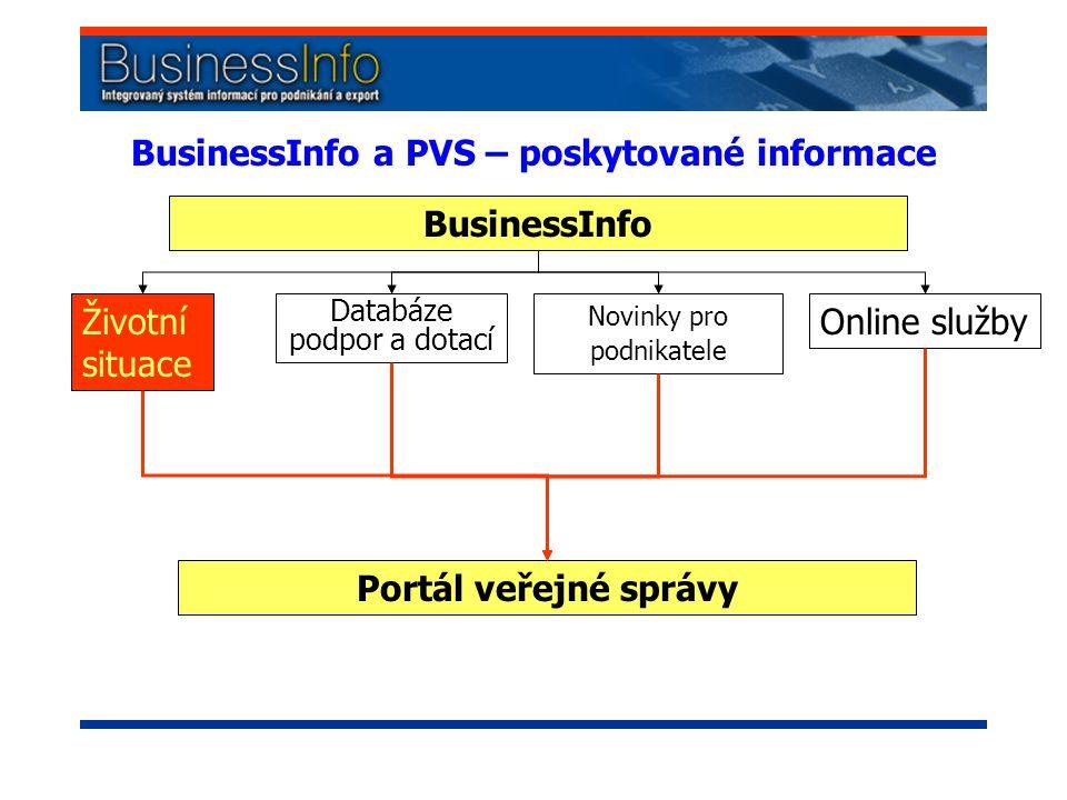 BusinessInfo a PVS – poskytované informace BusinessInfo Životní situace Databáze podpor a dotací Novinky pro podnikatele Online služby Portál veřejné správy